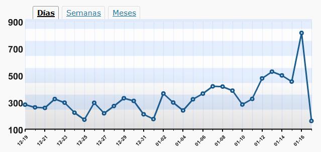 814 visitas el 16-01-2009