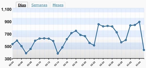 891 visitas en ArquitecturaS el 4-3-2009
