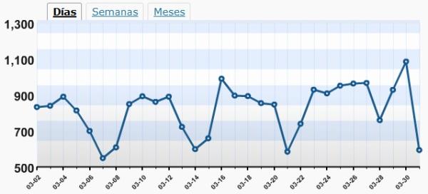 Más de mil visitas el 31-3-2009 (ayer)