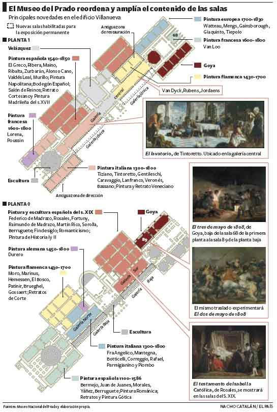 Gráfico de la nueva ordenación del museo del Prado