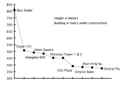 Gráfico de los rascacielos más altos del mundo
