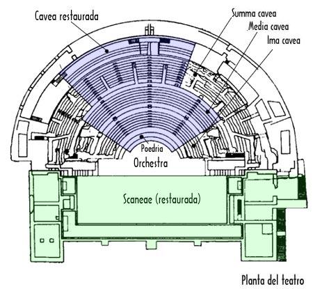Planta del Teatro restaurado de Sagunto.