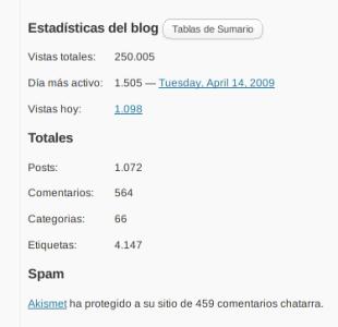 Maś de un cuarto de millón de visitas