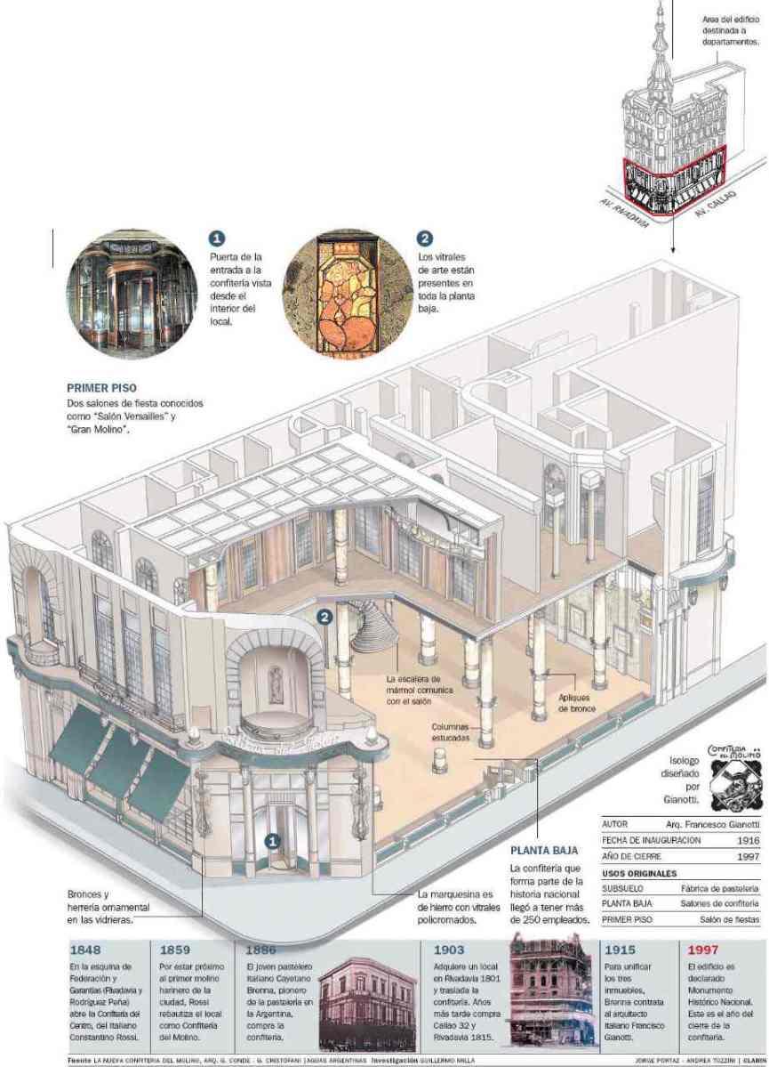 Infografía de la Confitería del Molino, elaborada por Clarín, disponible en SkyscraperCity