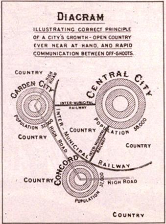 Esquema tipo de la Ciudad Jardín de Ebenezer Howard (1850-1928)