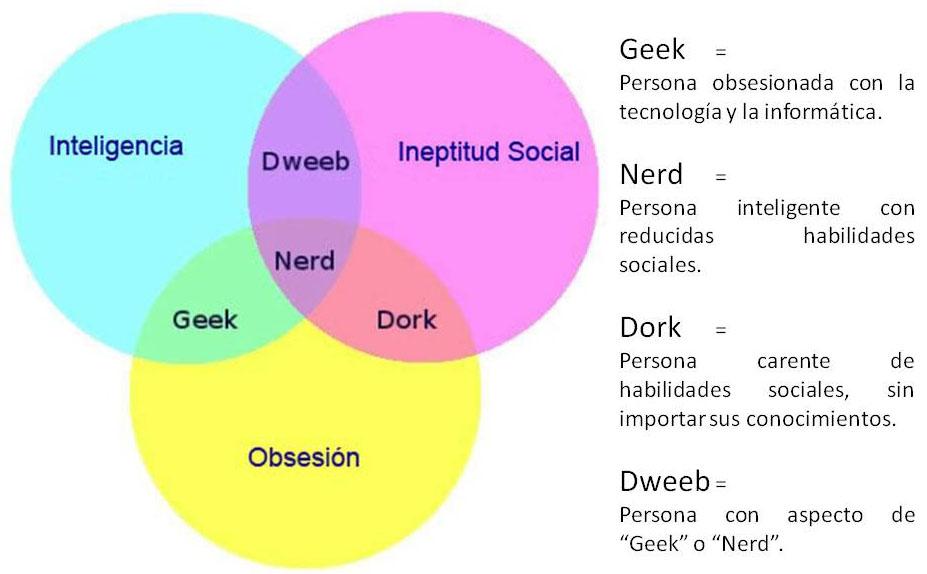 Versión Libre en Español: Geek / Nerd / Dork / Dweeb (Diagrama de ...