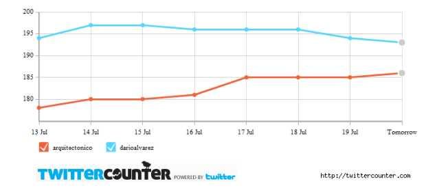 """Progresión de seguidores de las cuentas """"arquitectonico"""" (rojo) y """"darioalvarez"""" (azul) en Twitter (TwitterCounter.com)"""