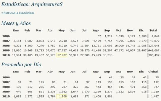 Sumario de la evolución de las visitas a blog.darioalvarez.net desde su implantación hasta superar el primer millón (Fuente: WordPress.com)