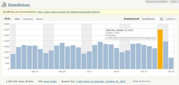 Sábado 16-10-2010, récord de visitas diarias en el Blog ArquitecturaS: 3.503 en un sólo día - blog.darioalvarez.net