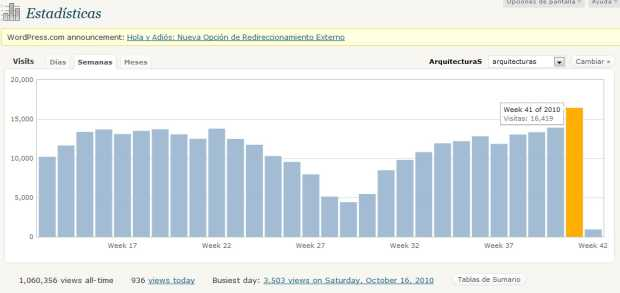 Semana 41-2010:  16.413 visitas registradas en ArquitecturaS - Arquitecturas.WordPress.com