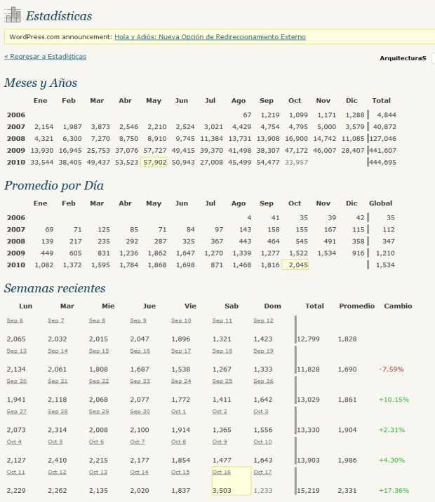 Tabla - Sumario mostrando evolución por Meses y Años, Promedios por Día y Semanas (más) recientes - ArquitecturaS, el Blog de Darío Álvarez