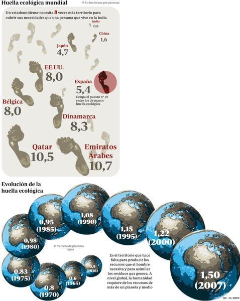 Huella Ecológica Mundial - ABC.es