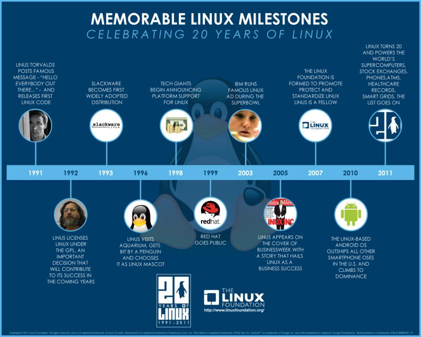 Infografía de la Evolución de Linux - Mashable / Linux Foundation
