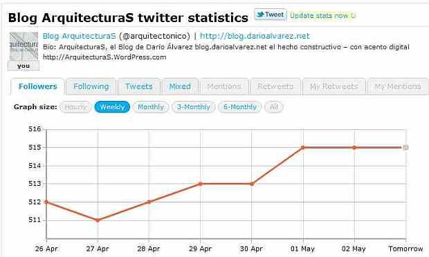 """Ya contamos con más de 500 """"followers"""" (seguidores) en Twitter - gráfico vía TwitterCounter"""