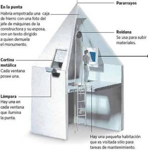 EL OBELISCO. EL MAXIMO SIMBOLO PORTEÑO. Clarín.com