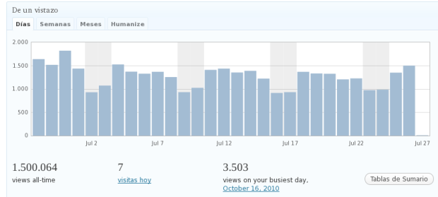Más de 1.500.000 de visitas al Blog ArquitecturaS