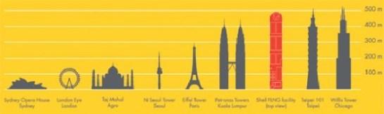 El FLNG es más grande que las Torres Petronas. NEOTEO