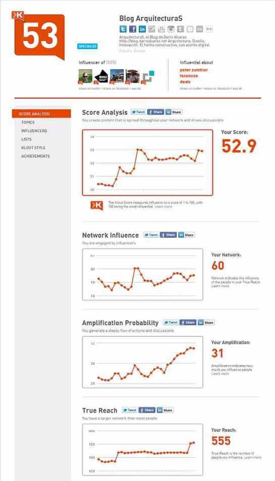 Reporte sobre el Blog ArquitecturaS generado por Klout, agosto 2011