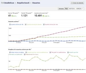 Estadísticas de la Página del Blog ArquitecturaS en Facebook, agosto 2011