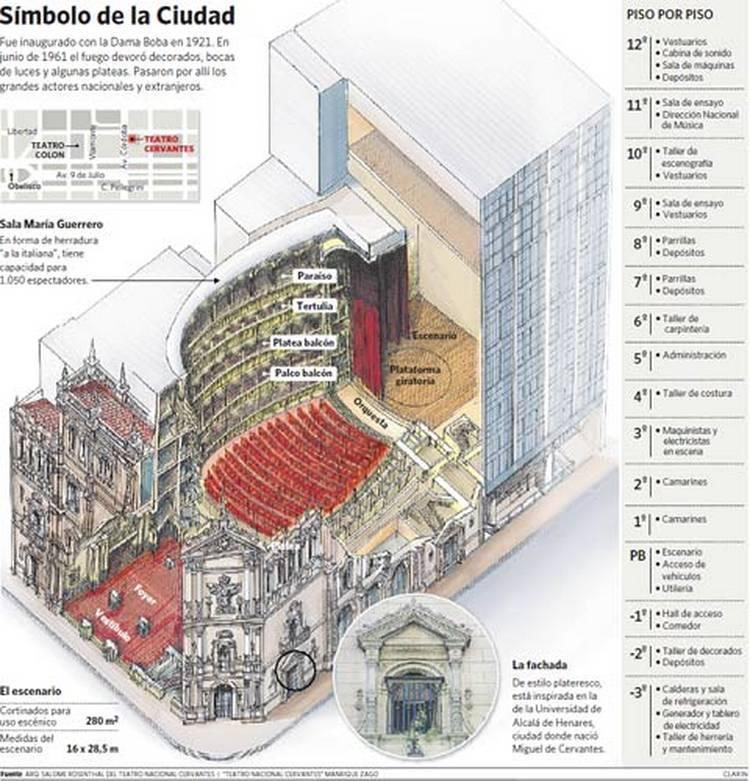 Teatro Nacional Cervantes - Infografía Clarín.com