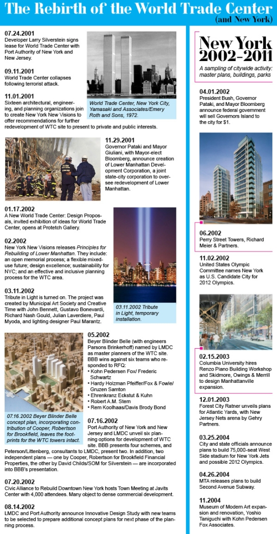 The Rebirth of the World Trade Center (and New York) Timeline 1, Architectural Record