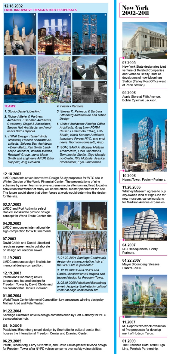 The Rebirth of the World Trade Center (and New York) Timeline 2, Architectural Record
