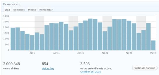 Blog ArquitecturaS superó los 2 millones de visitas hoy 1º de mayo de 2012
