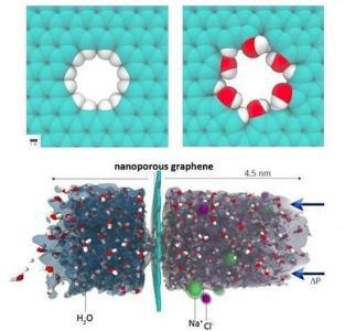 Asociación Americana de Química Grafeno para filtrar el agua salada - ABC.es