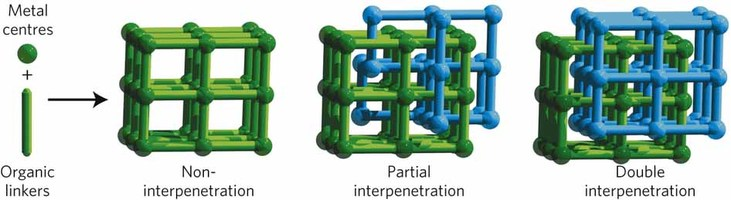 Figure 3: Representation of self-assembly and interpenetration in three-dimensional MOF materials. The unique partial interpenetration of NOTT-202 composed of one dominant network and one secondary partially formed network. The dominant network is in green and the secondary network is in cyan. Imagen: Nature Materials