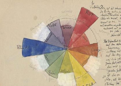 CENTRO PAUL KLEE DE BERNA / Una de las «notas de clase» de Klee en la Bauhaus - ABC.es