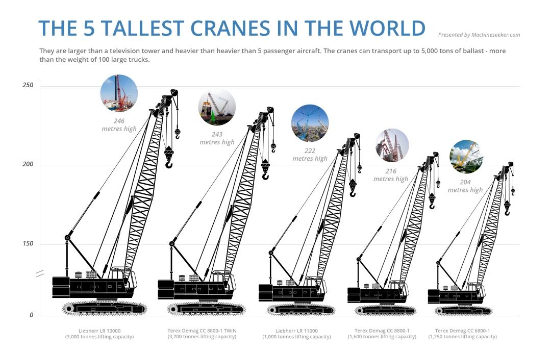 Las cinco grúas más altas del mundo. Infografía (fuente): www.machineseeker.com
