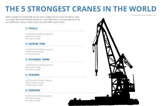 Las cinco grúas más poderosas del mundo. Infografía (fuente): www.machineseeker.com